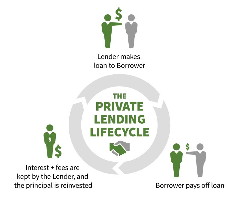 Private lending cycle